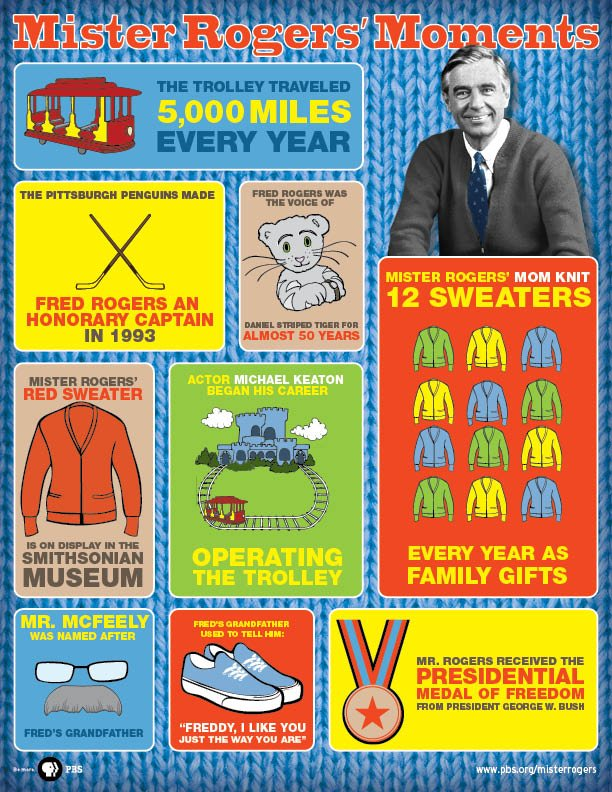 rogers infographic
